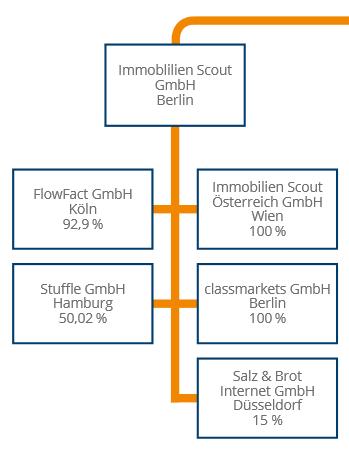 Struktur und Übersicht der zu Immobilienscout24.de gehörenden Beteiligungen