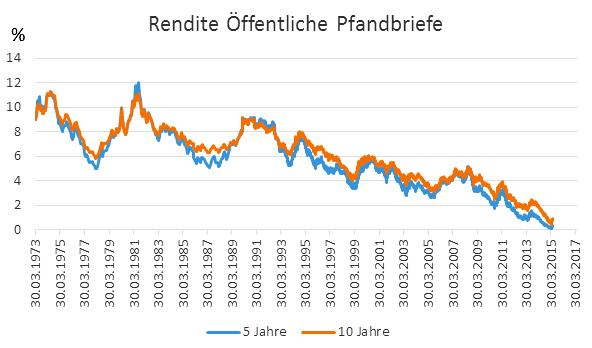 Bauzinsentwicklung via Pfandbriefrendite 1973- 2015