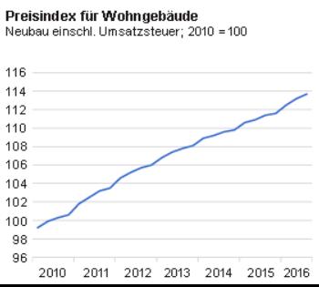 Entwicklung des Preisindex fuer Einfamilienhaeuser bis 2016