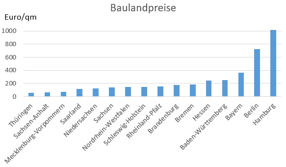 durchschnittliche Grundstückspreise für baureifes Land nach Bundesländer in 2016. Preise in Euro/Quadratmeter
