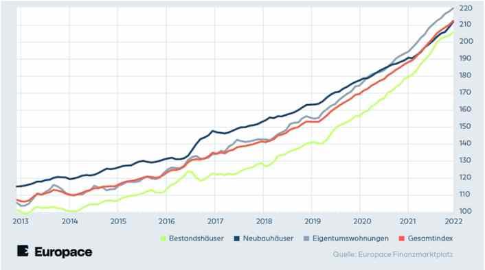 Entwicklung des EPX Hauspreis-Index bis 2017