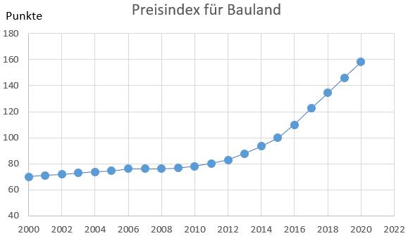 Baulandpreisindex