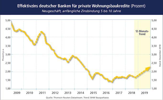 Prognose der Postbank für Bauzinsen 2019